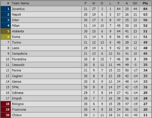 Berikut Klasemen Sementara Serie A pekan ke 31