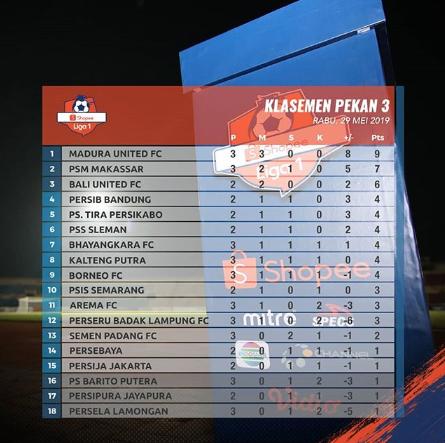 Klasemen Sementara Shopee Liga 1 2019