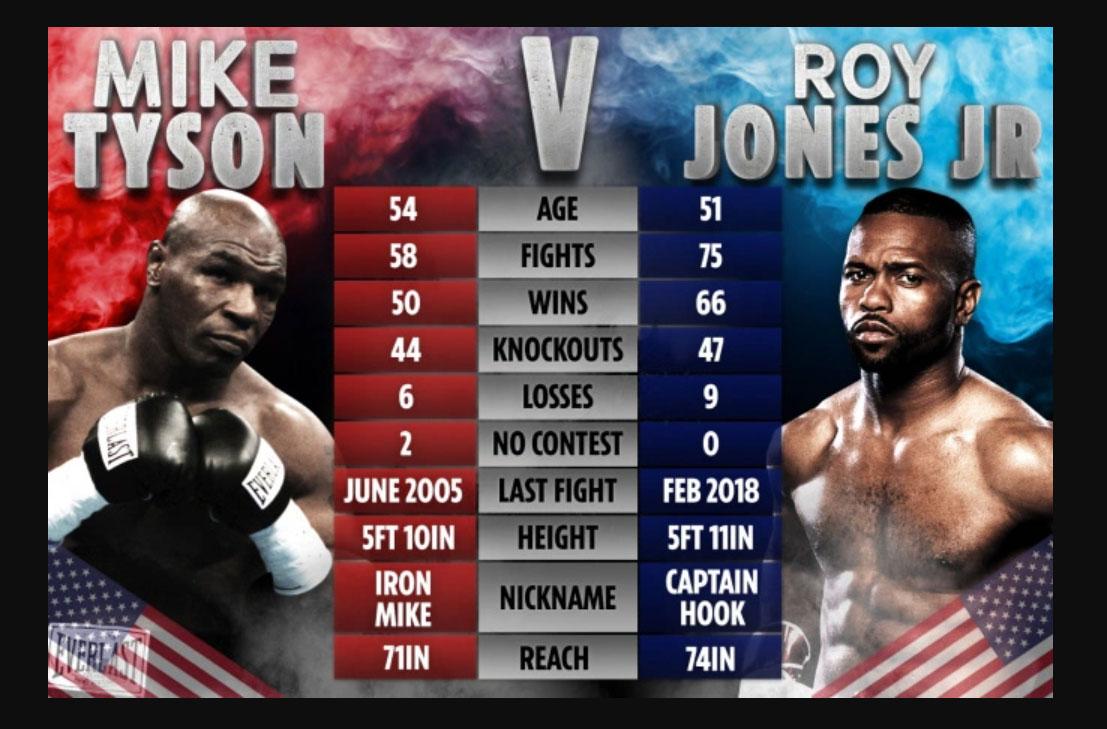 Tyson vs Roy Jones Jr